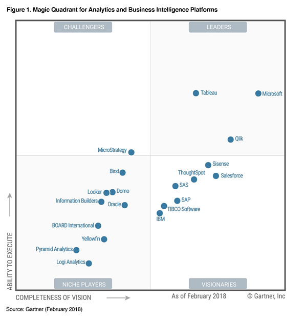 Gartner-Magic-Quadrant-for-Analytics-and-Business-Intelligence-Platforms-img